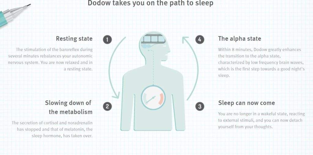 DoDow review uk
